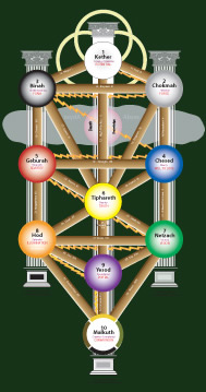Qabalah, Tree of Life